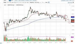 Gold and AUD/USD Forecast March 2, 2021