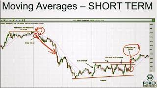 Best moving average crossover for intraday trading?Profitable moving average forex strategies