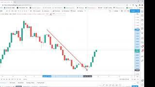 Projacks Weekly Forex and Future Webinar 20200407