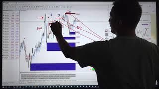 Big Profit Strategy with LEVEL TRADING in SELL GBPUSD CHART - Forex Learning