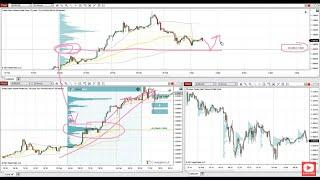 Day Trading Currencies With Volume Profile - Weekly Trading Ideas 1st March 2021