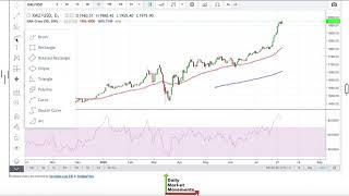 Gold Forecast for August 3rd, 2020