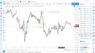 Learning FOREX The Right Way