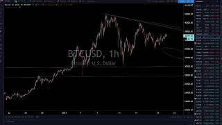 Live Trading & Chart Analysis - Stock Market, Gold & Silver, Bitcoin, Forex - January 21, 2021