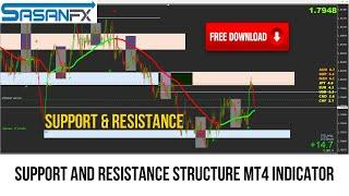Support And Resistance Structure MT4 indicator